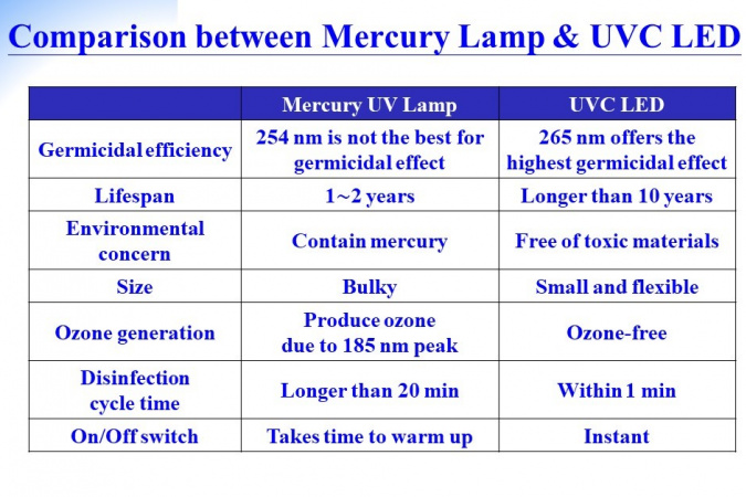 Comparison of the efficiency between mercury lamp and UVC LED.