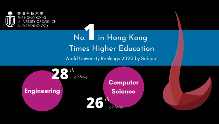 HKUST jumps five places in computer science to reach No.26 in the world.